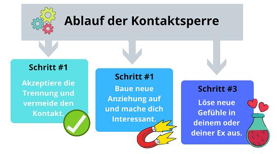 Der Ablauf einer Kontaktsperre - Grafik